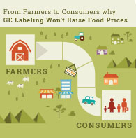 GE Labeling Won't Increase Food Prices