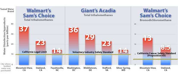 Chart showing Pollutants in Walmart and Giant Bottled Water Exceed Industry and California Standards