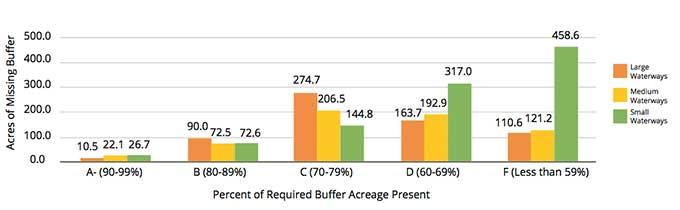 Bar chart showing missing buffers