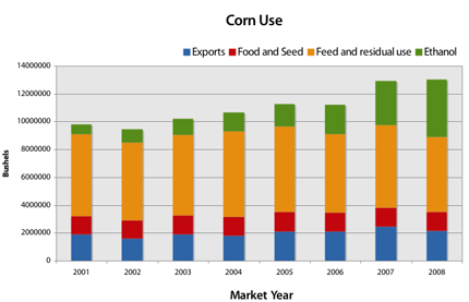 Bar chart showing corn use between exports, food and seed, feed and residual use, and for ethanol