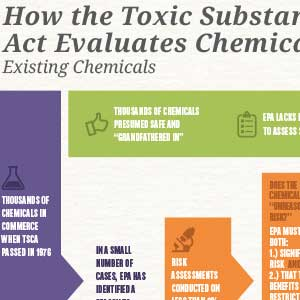 How TSCA Evaluates Chemicals