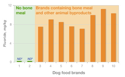 Fluoride levels in major brands of dog food