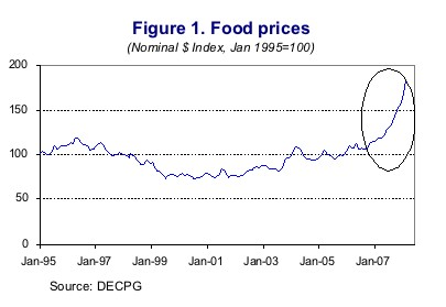 Figure 1: Line chart showing food prices