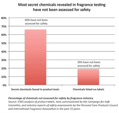 Most secret chemicals revealed in fragrance testing have not been assessed for safety