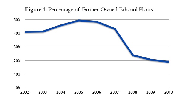 Figure showing percentage of farmer-owned ethanol plants