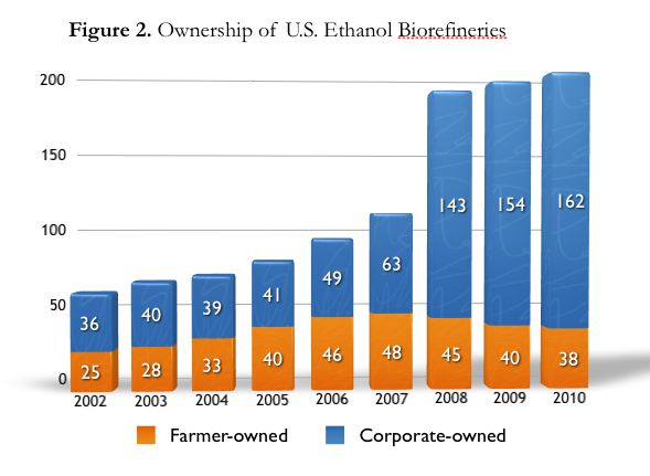 figure showing ownership of U.S. ethanol biorefineries