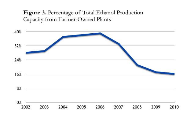 Figure showing percentage of total ethanol production capacity of farmer-owned plants