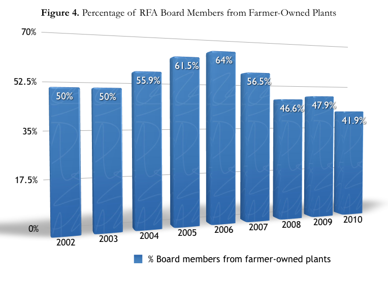 Figure showing percentage of RFA board members from farmer-owned plants
