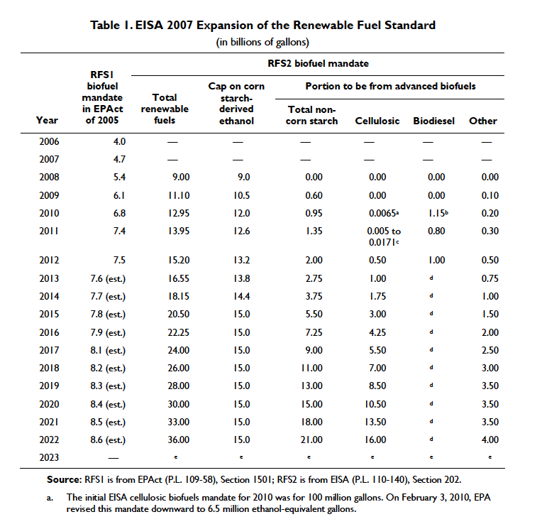 Table showing EISA 2007 expansion of the renewable fuel standard