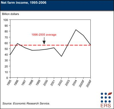 Net farm income graph
