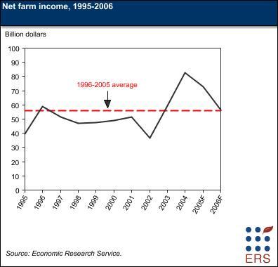Net farm income graph