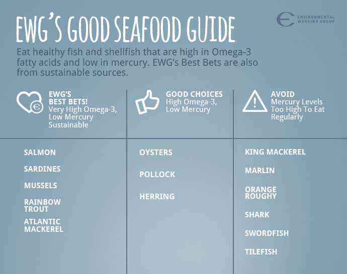 abbreviated version of EWG's Seafood Guide