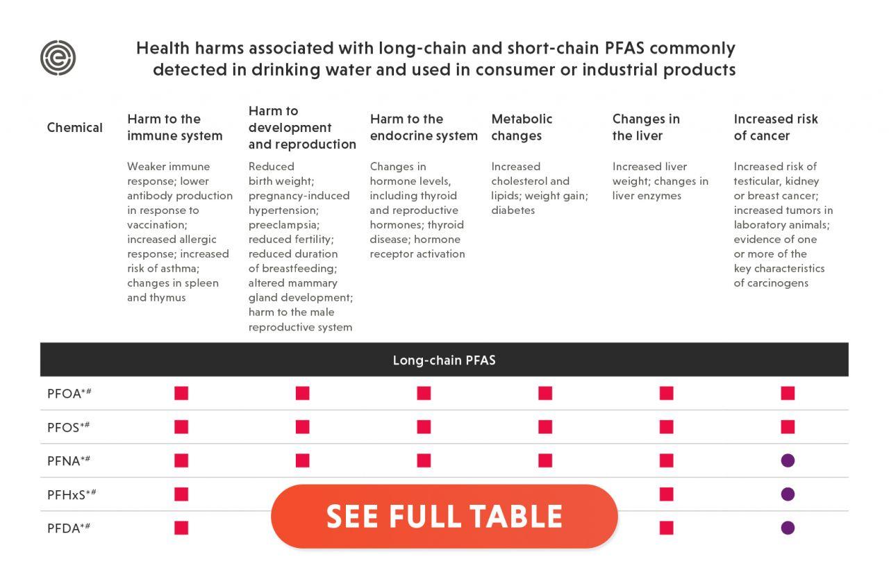 PFAS Short Chain Chart
