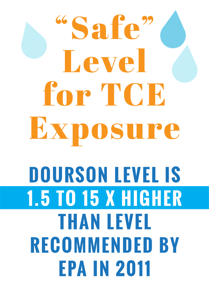 """Safe"" level for TCE exposure"