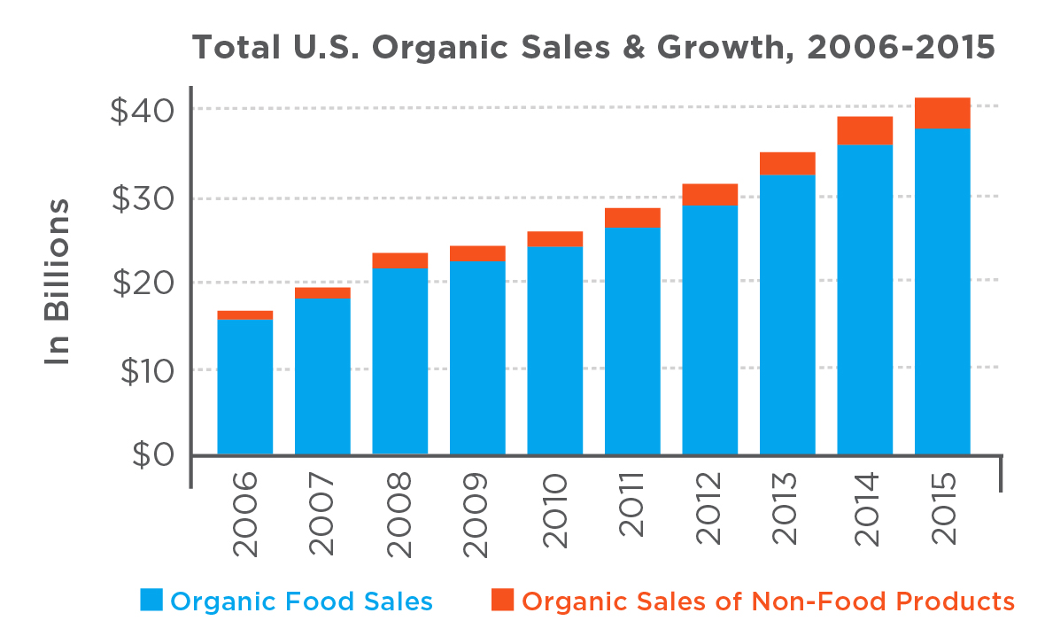 Chart showing the growth of organic sales from 2006-2015
