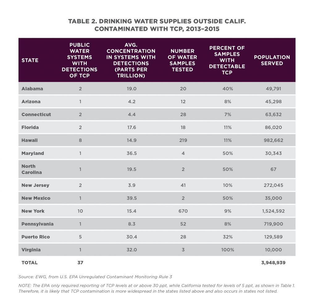 Table showing drinking water suppies outside California contaminated with TCP