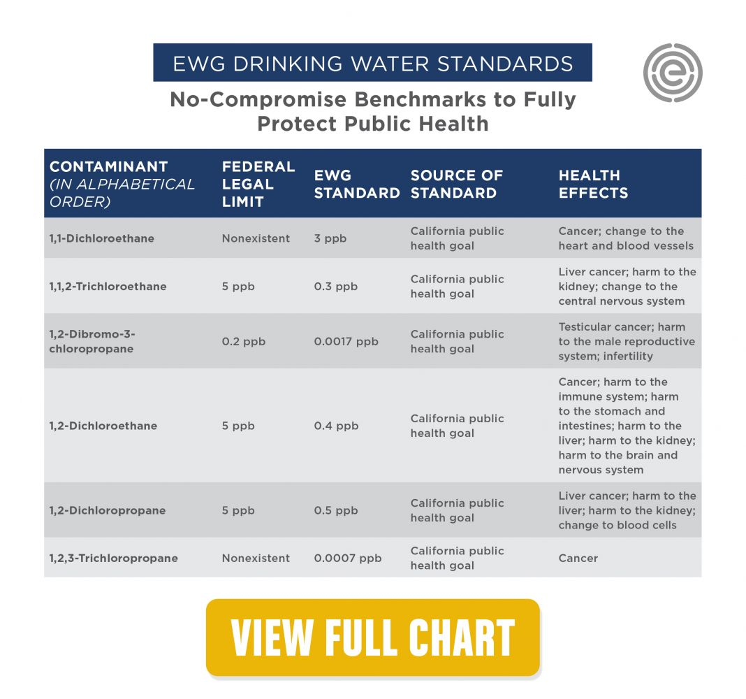 how are water quality standards determined Clean water act of 1977 water quality  congress had authorized states to develop water quality standards,  the tmdl is determined after study of the.