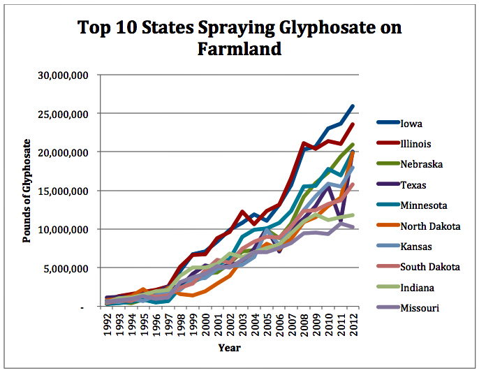 billions of pounds of monsanto s glyphosate blanket u s farmland ewg
